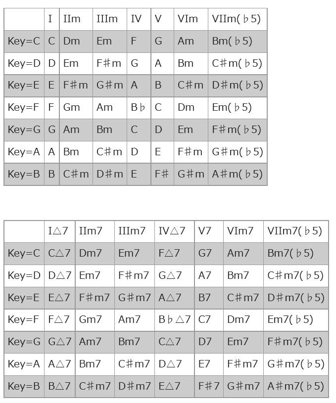 c ダイア トニック コード